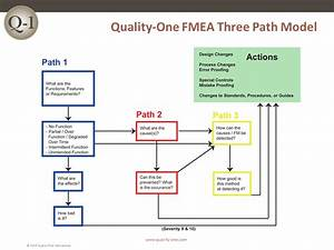 FMEA Training | Failure Mode and Effects Analysis Training ...