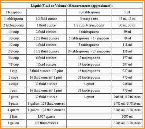 liquid measurements liquid mesure chart pictures to pin on pinterest pinsdaddy