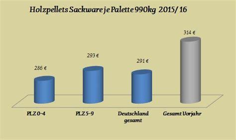holzpellets sackware preise palettennware holzpellets preise 2014 sackware pellets