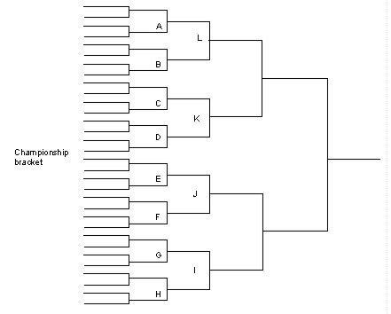 Tournament Draw Sheets Templates by How Wrestling Tournament Brackets Work