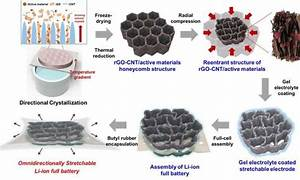 Stretchable Lithium