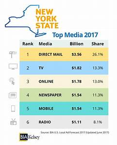 Financial/Insurance Services Among 2017 Top Five Spenders ...