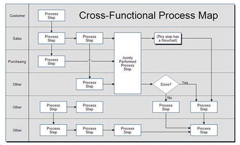 process map templates  excel  process map