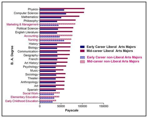 majoring   liberal arts