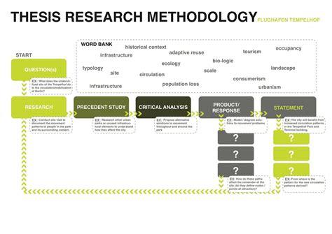 write methodology  research proposal