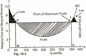 Equilibrium Of The Firm Under Perfect Competition Or