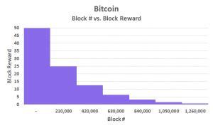profitable bitcoin mining 2016 7 reasons bitcoin mining is not profitable or worth it 2019