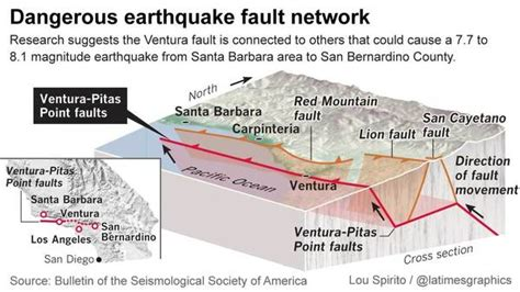 Greater tsunami risk from Southern California quake, study ...
