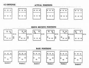 Volleyball Rotation Explained Defense Diagram Image
