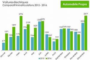 Nombre De Voiture En France : des bornes de recharge pour voitures lectriques int gr es dans les lampadaires l 39 energeek ~ Maxctalentgroup.com Avis de Voitures
