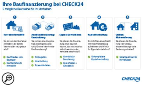 Kleines Lexikon Der Baufinanzierung by Immobilienfinanzierung 187 Jetzt Best Zinsen Sichern Check24