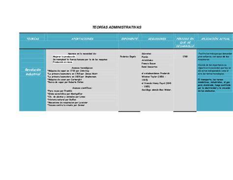cuadro comparativo de las teorias administrativas