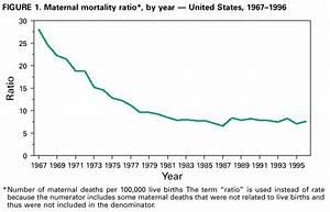 Maternal Mortality -- United States, 1982-1996