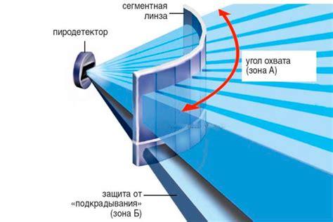Как устроены и работают инфракрасные датчики движения