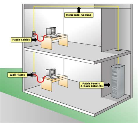 Telephone Patch Panel Wiring Free Programs Utilities