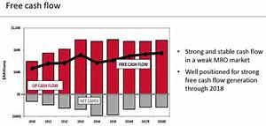 Free Cash Flow Berechnen : the 10 best dividend aristocrats for 2017 and beyond sure dividend sure dividend ~ Themetempest.com Abrechnung