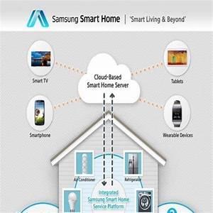 Samsung Smart Home : samsung smart home en app forbinder hele hjemme ~ Buech-reservation.com Haus und Dekorationen