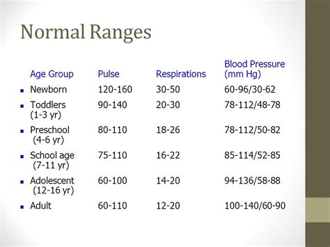 normal temperature range for adults vital signs aka cardinal signs ppt