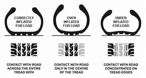 Blog Tyre Pressure Why It Matters And How To Fix It