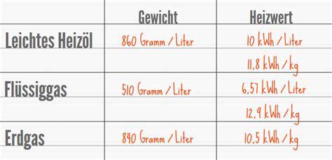 kosten flüssiggas pro liter heizen mit fl 252 ssiggas oft teuer im unterhalt bauen de