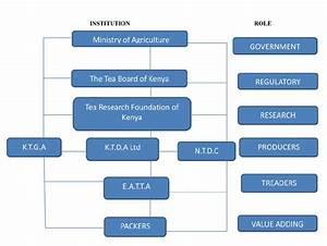 Organizational structure of the tea industry in Kenya ...
