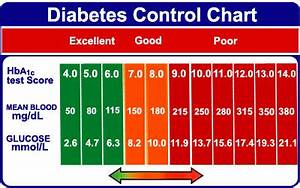 Blood Sugar Levels Chart By Age Free Medical Forms Charts And Software Page
