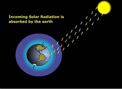 Animated Greenhouse Science Effect Atmosphere Heat Sun