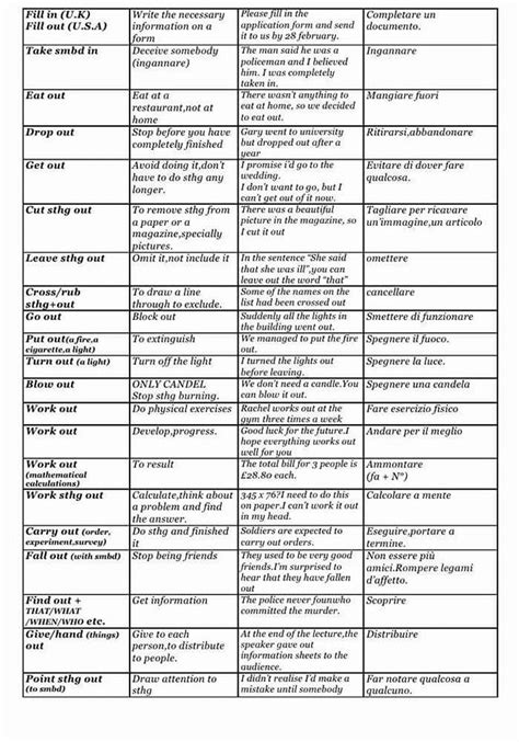 Phrasal Verbs, Definitions And Examples  Detailed List  Vocabulary Home