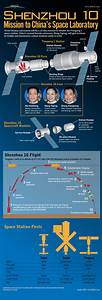 Infographic Of The Day  China U0026 39 S Latest Manned Space Mission