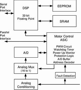 Block Diagram Of Control Logic Section