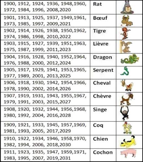 Votre Signe Chinois !  Signes Chinois, Signes Et Chinoise