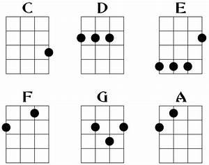 Lanikai Or Kala  Plus An Ukulele Chord Chart