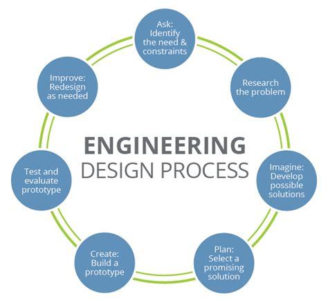 the design process engineering design process teachengineering