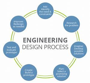 Engineering Design Process - TeachEngineering