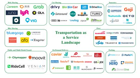 Car As A Service by The Road To Transportation As A Service