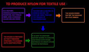 Nylon  A Brief Description Of Careers Related To Nylon  U0026 It U0026 39 S Manufacture