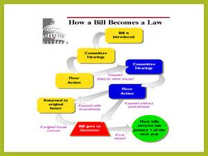 How Bill Becomes Law Flowchart