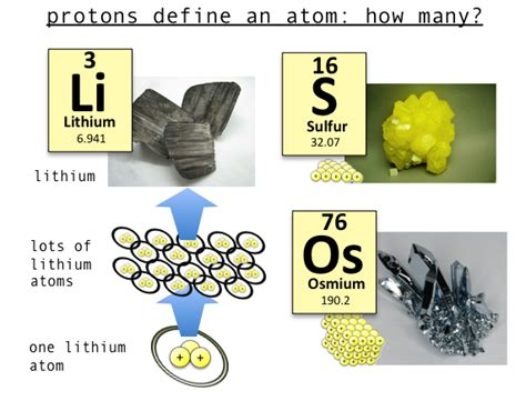 The Number Of Protons Determines The by The Number Of Protons In The Nucleus Determines