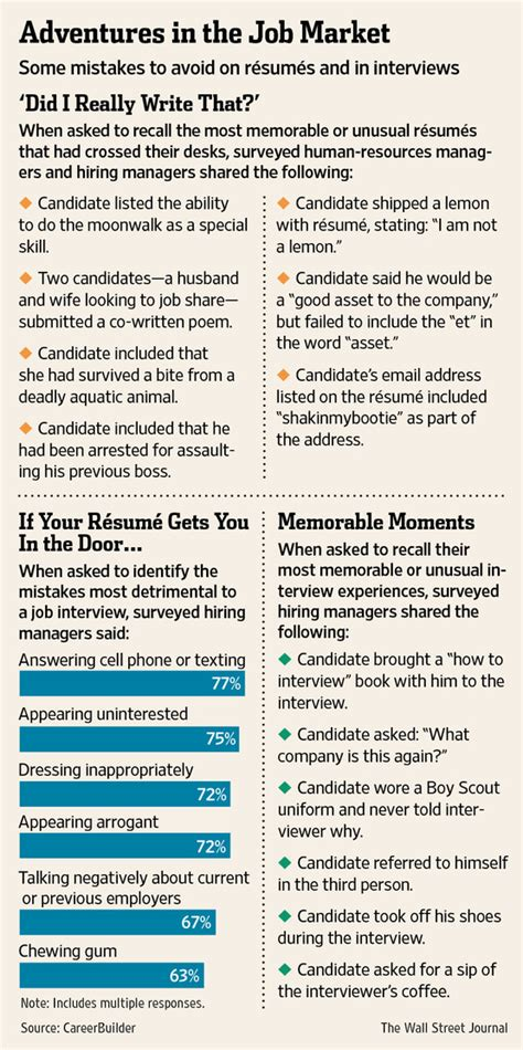 Seekers Resumes by How To Write A R 233 Sum 233 Advice For Seekers Wsj