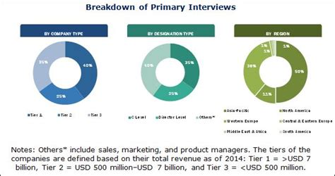 Epoxy Resin Market by Physical Form, Application, End-Use ...