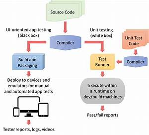 Primer On Unit Testing And Continuous Integration