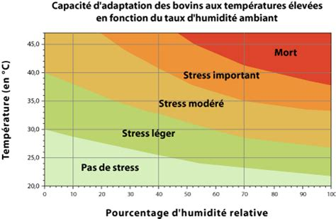 taux d humidité chambre chambre bébé température et taux d humidité 180517