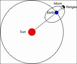 Diagram of Mars Moons - Pics about space