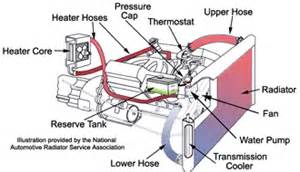 Automotive Cooling System,Automobile Cooling System,Car