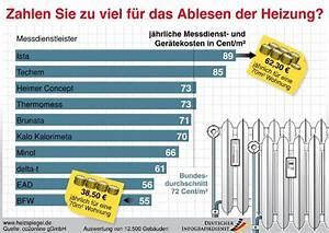 Ablesung Ista De : heizung ablesen digital ista klimaanlage und heizung zu hause ~ Frokenaadalensverden.com Haus und Dekorationen