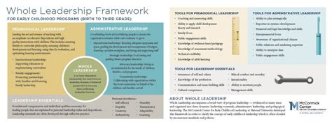 leadership  framework  early childhood programs