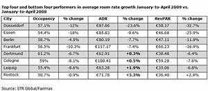 50 Year Real Estate Chart Germany 39 S Top Four Adr Hotel Performers World Property