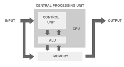 Architettura Del Computer Okpedia