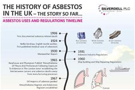 asbestos timeline updated  include car  blog