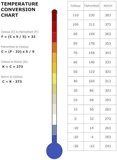 temperature_conversion_chart_l.jpg 620×847 pixels ...